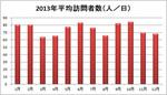 アクセスカウント2013(月別)a.jpg