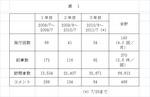 3年間のデータ(20110728).jpg